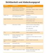Abbildung 3: Die Tabelle gibt einen Überblick der zu extrahierenden Quellen und abbildbaren Erkennungsszenarien.