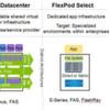 Netapp und Cisco fügen der Flexpod-Familie ein weiteres Mitglied hinzu