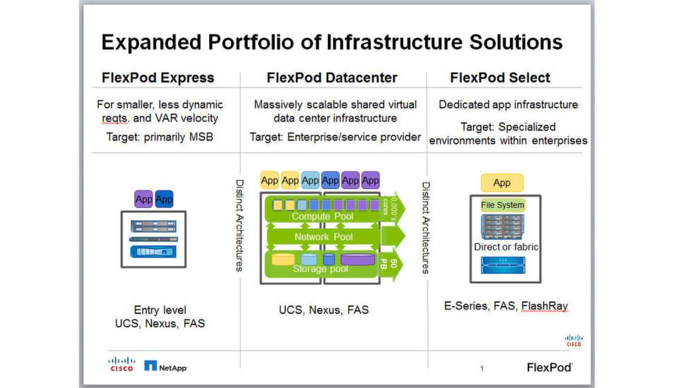 Die Flexpod-Produkt-Familie von Cisco und Netapp in der Übersicht.
