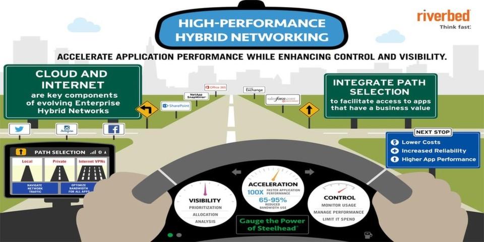 Die Produktreihe Steelhead soll künftig auch in Cloud-Infrastrukturen und Hybridnetzwerken bessere Beschleunigung, mehr Kontrolle und größere Transparenz bieten.