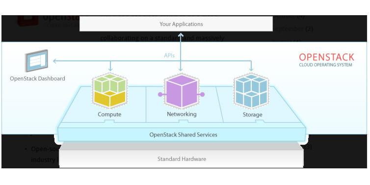 Suse Cloud 2.0 basiert auf OpenStack, bietet jedoch eine Reihe nützlicher Erweiterungen zum Aufbau einer Private Cloud-Umgebung.