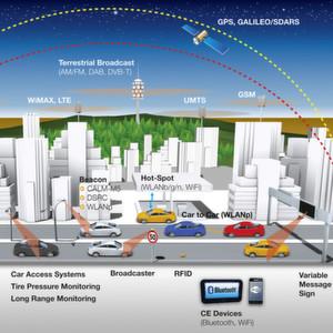 Continental und Cisco zeigen die Zukunft vernetzter Fahrzeuge