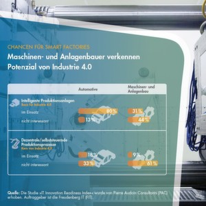 Im Maschinenbau wird das Potenzial von Industrie 4.0 noch nicht richtig eingeschätzt.