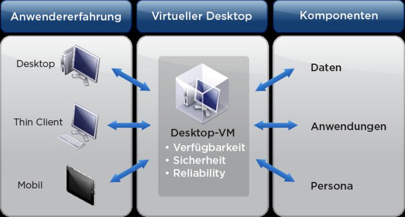 Horizon View kapselt Betriebssystem, Profile, Anwendungen und Anwenderdaten in isolierte Schichten. Je nach Bedarf werden die Desktops dann dynamisch zusammengestellt. So erhält der Anwender eine personalisierte Anzeige seines eigenen Desktops.