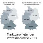 Marktbarometer der Prozessindustrie 2013