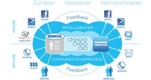 Marketing Automation ermöglicht Rückschlüsse auf das Verhalten potenzieller oder bereits vorhandener Kunden: Marketer erfahren, welche Produkte Kunden konsumieren werden, wo sie diese finden und was sie als nächstes kaufen. Mit diesem Wissen können Angebote künftig speziell auf die Interessenten zugeschnitten werden.