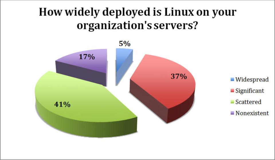 Wie stark nutzen Sie Linux? gehört zu den Fragen der Untersuchung unter mittleren und großen Unternehmen, die kürzlich im Auftrag des Linux-Distributors Suse in Auftrag gegeben wurde.