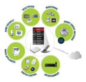 Digital Enhanced Cordless Telecommunications Ultra Low Energy: basiert auf DECT