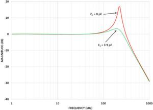 Bild 3: Normalisierte, kompensierte und unkompensierte Frequenzverläufe