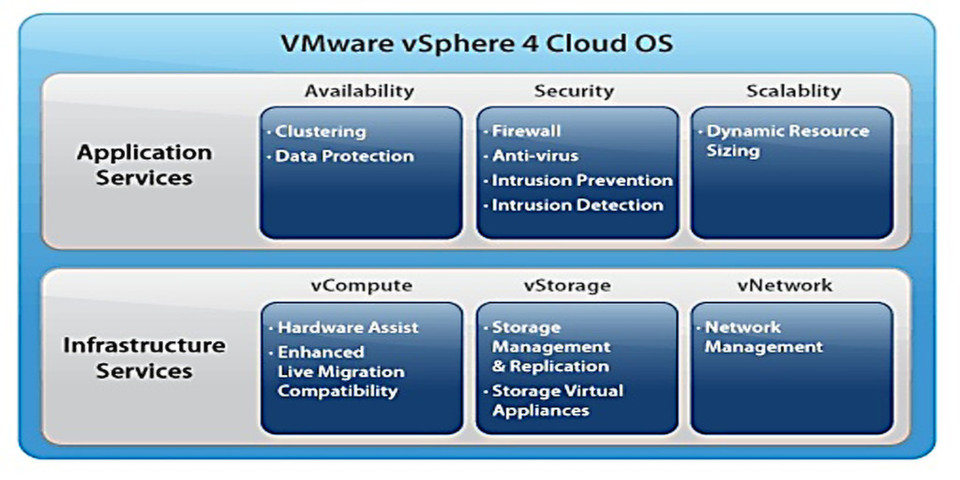VMware vSphere 4 Cloud OS