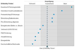 Aktueller Status der wesentlichen Treibergrößen für die Entwicklung der Elektromobilität in Deutschland