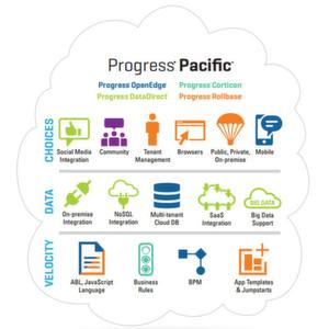 Progress erweitert Anwendungsumgebung