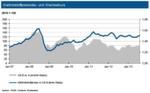 Weltrohstoffpreisindex und Wechselkurs für September 2013.