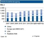 Die Weltstahlproduktion stieg bis Ende Juli 2013 um 2 % an. Daher erwartet die IKB im Gesamtjahr unverändert einen neuen Rekordausstoß von 1,6 Mrd. t Rohstahl. Der Zuwachs erfolgt primär in Asien: China dürfte bis zu 780 t Rohstahl erzeugen. Dagegen liegt der Ausstoß in den USA wie auch der innerhalb Europas unter dem Vorjahresvolumen. Deutschland dürfte insgesamt seine Tonnage von 2012 leicht unterschreiten. Für das Gesamtjahr sieht die Industriebank eine Tonnage von knapp 43 Mio. t. Weltweit wird der Anstieg weiter von der Automobilproduktion, dem Kraftwerksbau sowie internationalen Infrastrukturprojekten getragen. Die kräftigere konjunkturelle Belebung im Jahr 2014 wird dann die Nachfrage in Europa um rund 5 % anziehen lassen.