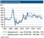 Im August 2013 zogen die Schrottpreise deutlich früher als erwartet an. Obwohl in Südeuropa noch Ferienzeit war, belebte sich auch die Exporttätigkeit. So orderte die Türkei wieder am europäischen Markt. Die italienischen Stahlhersteller akzeptierten trotz einer immer noch niedrigen Inlandsstahlproduktion Preisaufschläge von 20 €/t für ihre Importe. Hauptgrund für die stärkeren Preisaufschläge dürfte vor allem die Angebotsseite sein: insgesamt wird der Schrottanfall als vergleichsweise niedrig eingestuft. Die IKB erwartet jedoch in den nächsten Wochen eine leichte Steigerung im Schrottaufkommen, sodass die erhöhte Nachfrage im September befriedigt werden kann und nicht zu weiteren größeren Preisaufschlägen führen sollte. Die Industriebank rechnet im September mit einem Preisanstieg von ca. 2 %.