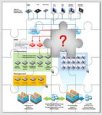 Horizon View eignet sich für die Verwaltung Tausender Desktops durch die Bereitstellung von Desktops as a Service von einem zentralen Standort aus. Allerdings fehlt in der Grafik ein Puzzle-Teil. Welches der folgenden passt?