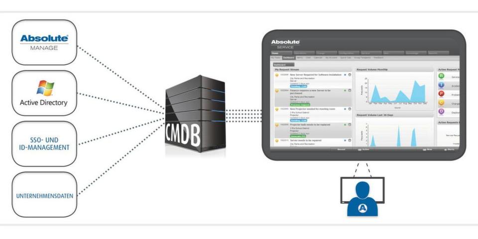 Mit der ITSM-Lösung Absolute Service 8.0 können IT-Administratoren anhand einer datenbasierten Sicht des Unternehmens Serviceanfragen priorisieren und so teure Unterbrechungen des Geschäftsbetriebs vermeiden.