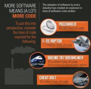 Der Softwareanteil an modernen Industrieprodukten steigt. Das Kampfflugzeug F-22 Raptor, das in den neunziger Jahren entwickelt wurde, enthält 1,7 Millionen Codezeilen. Das Elektroauto Chevy Volt ist bereits mit 10 Millionen Zeilen Softwarecode ausgestattet.