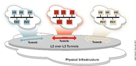 Beim Tunneling wird der limitierte Layer-2-Verkehr über Layer-3-Overlays verlegt.