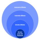 IHS-Studie zur Energiewende
