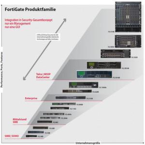 Die Fortigate-Produktfamilie