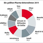 Daten und Fakten aus der Pharmaindustrie 2013