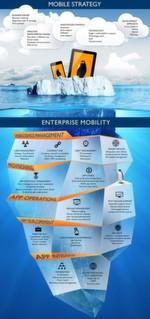 Schnelle Produktzyklen oder unterschiedliche Plattformen sind nur die Spitze des Eisbergs. Darunter liegen noch zahlreiche andere technische und rechtliche Fragen, die sich mit einer ganzheitlichen Enterprise-Mobility-Strategie produktiv beantworten lassen.