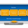 Diamant Online für sicheres Rechnungswesen aus der Cloud