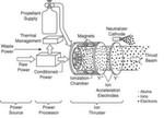 Grundprinzip eines elektrischen Ionen-Antriebs