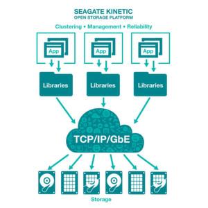 Seagates Kinetic-Open-Storage-Plattform kann mit HDDs, SSD und Hybrid-Festplatten angewendet werden.