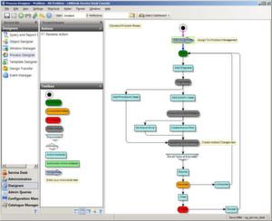 Der Process Designer hilft den zuständigen Mitarbeitern beim Bearbeiten und Modifizieren der Prozesse