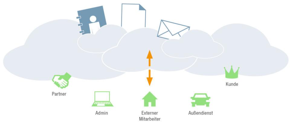 Die Daten von Bechtles Secure Cloudshare werden in Friedrichshafen gespeichert.