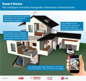 Kommunikation der vernetzten Hausgeräte im Smart Home (Prinzip)