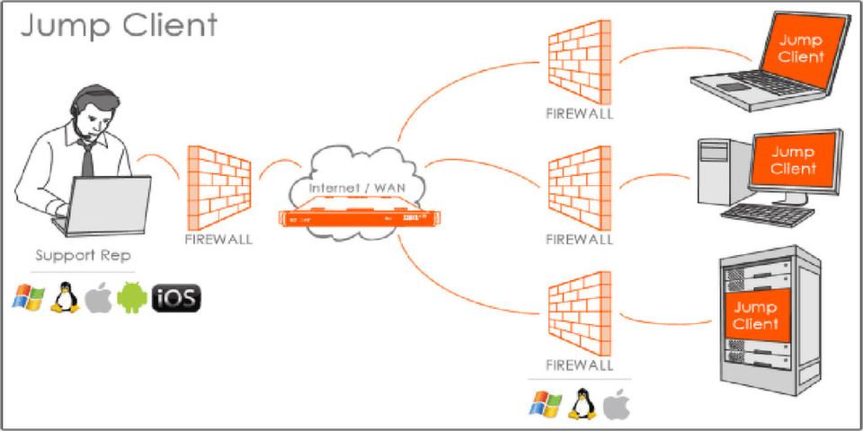 Neue Integration für Remote Desktop Protocol (RDP) vereinfacht den Fernzugriff auf gewartete IT-Systeme und erhöht die Remote-Support-Sicherheit