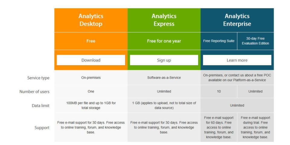 MicroStrategy Analytics Platform vereint die Pakete Analytics Enterprise (Business Intelligence-Modul) und die kostenlosen Self Service Visual Analytics-Module Analytics Desktop und Analytics Express (ein Jahr kostenlos).