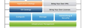 VMwares neuer vCloud Hybrid Service - nur ein Papiertiger?
