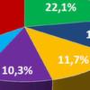Der PC-Markt schrumpft noch schneller als befürchtet