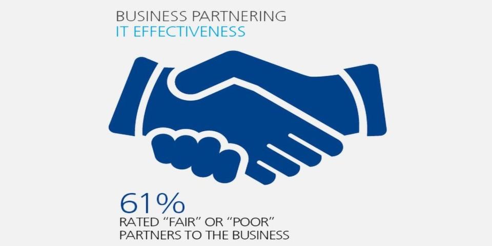 61 Prozent der befragten CIOs schätzen ihre aktuellen Kapazitäten als Business-Partner als unzureichend ein.