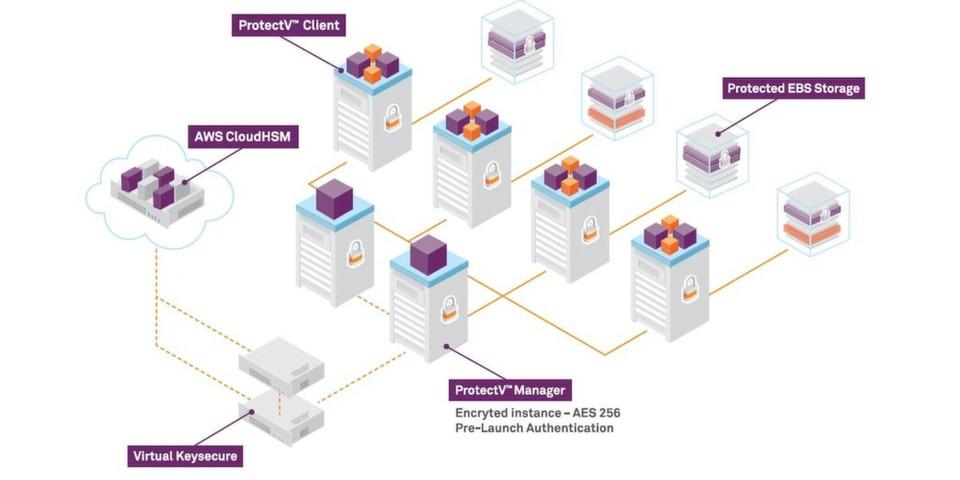 Virtual KeySecure nutzt optional das CloudHSM.