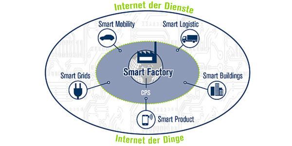 Industrie 4.0 muss als Bestandteil einer vernetzten, intelligenten Welt betrachtet werden, heißt es bei der Acatech: In der Smart Factory kommunizieren Menschen, Maschinen und Ressourcen wie in einem sozialen Netzwerk. Schnittstellen zu Smart Logistics und Smart Grid sind Grundlage intelligenter Infrastrukturen.