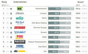 Das sind die TOP 10 Hidden Champions im B2B-Bereich bei der Markenpositionierung. Zur Erklärung: Der dunkelgrau hinterlegte Bereich ist der Marken-Performance-Index, bei dem man maximal 100 Punkte erreichen konnte. Der hellgraue Index ist die Unternehmens-Performance. Hier konnten ebenfalls maximal 100 Punkte erreicht werden.