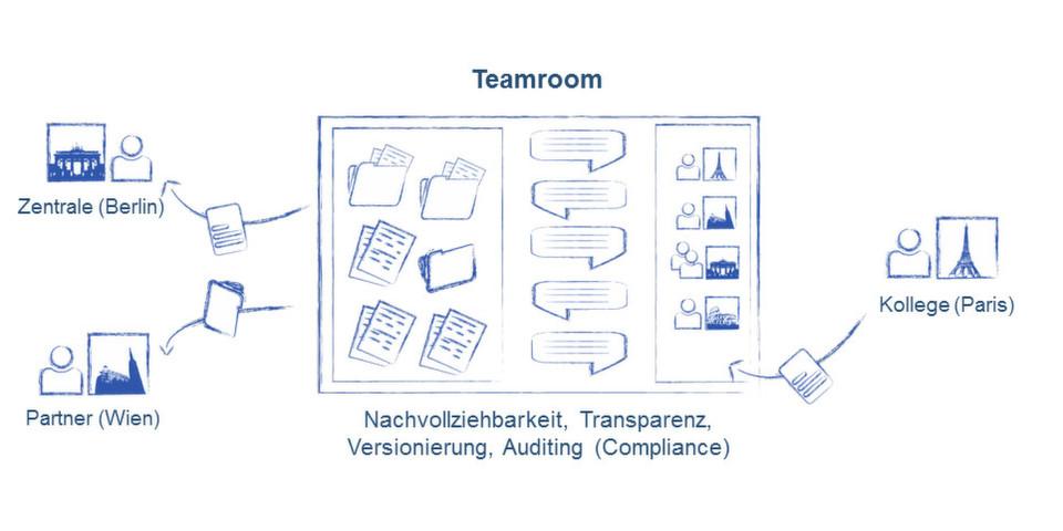 Fabasoft Cloud steht für sichere und nahtlose Zusammenarbeit mit Geschäftspartnern über das Internet. Umgesetzt wird dies in Teamrooms, speziell geschützten Bereichen. Beim Speicherort der Daten kann man zwischen Rechenzentren in Deutschland, Österreich und der Schweiz wählen.