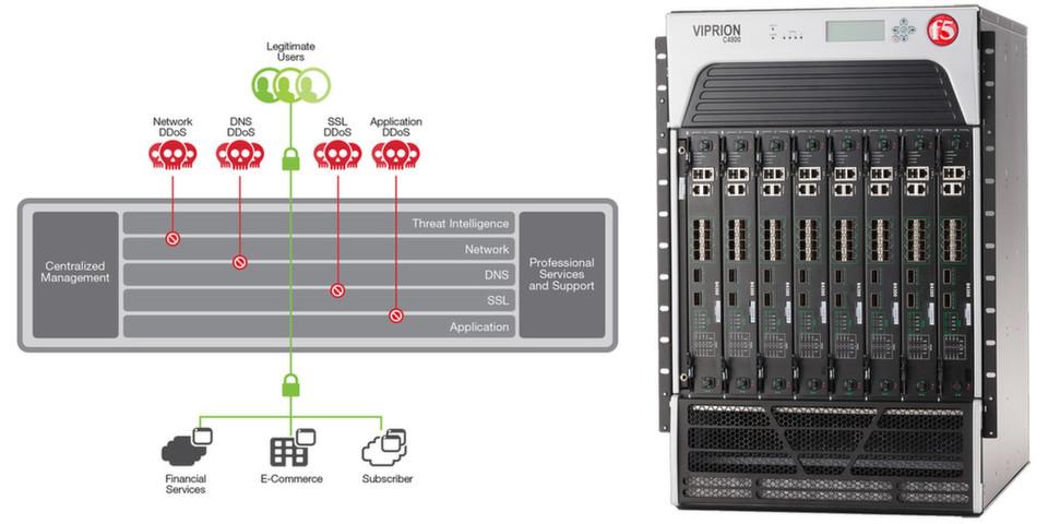 Der DDoS-Schutz von F5 Networks nutzt die Hardware-Beschleunigung der jeweiligen Host-Plattform.