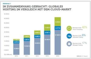 Die Wachstumsprognose des Cloud-Markts von 2011 bis 2015 beträgt 24 Prozent