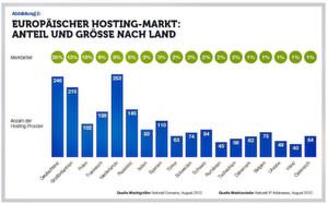Der europäische Hosting-Markt: Anteil und Größe