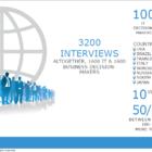 Das IT-Vertrauen schwankt, Globale Studie 2013