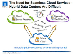 Hybrid Cloud bedeutet auch, dass Daten hin- und herwandern müssen.