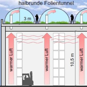 Industrial Farming – Das Dach der Logistikhalle macht sich nützlich und dient zum Nahrungsmittelanbau.