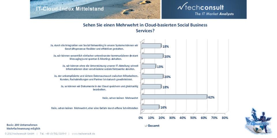 IT-Cloud-Index Mittelstand von Techconsult: Der deutsche Mittelstand sieht noch keinen direkten Mehrwert in Social Business Services für ihr Unternehmen.