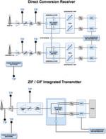 Bild 3: Macro-Basisstation-Blockdiagramm mit Telemetriepunkten (TP), die der AD9361 überwachen kann.